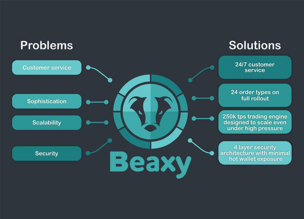 Beaxy Review